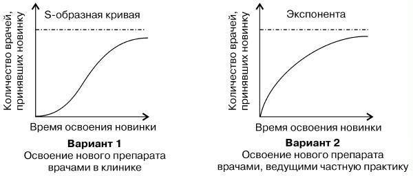 Диффузная модель коммуникации.