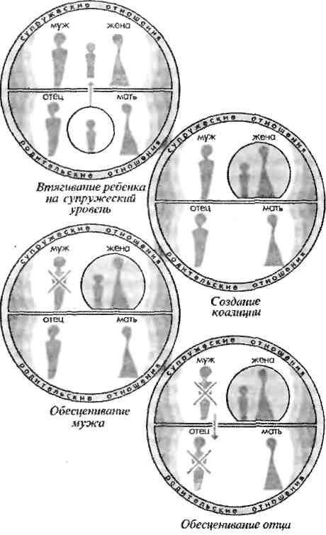 Схема процесса обесценивания