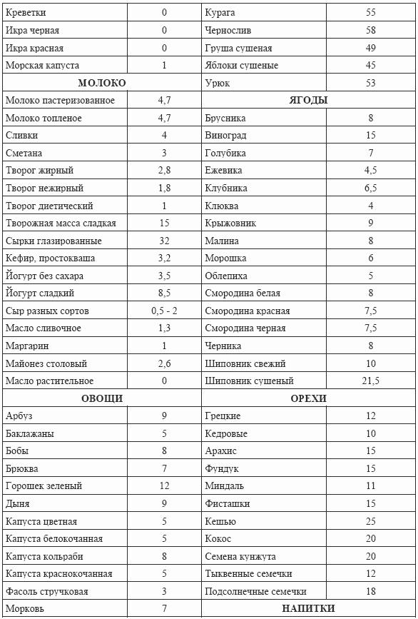 15. Кремлевская диета