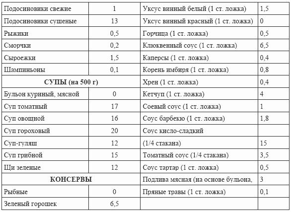 spisok-produktov-kotorie-mozhno-est-dlya-pohudeniya