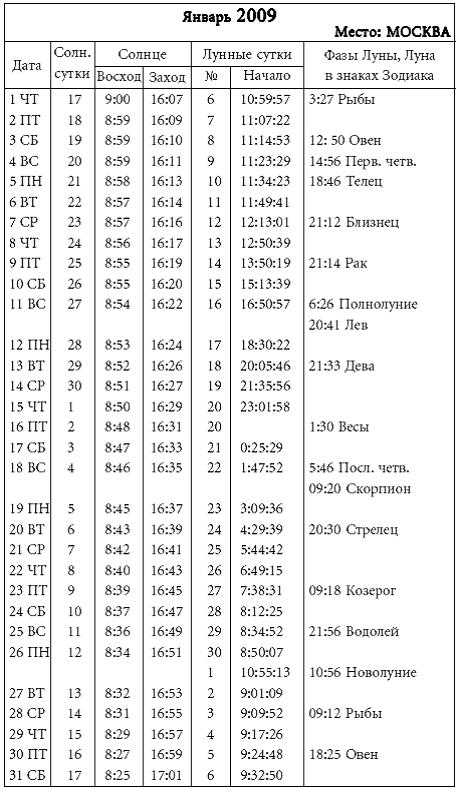 Лунный календарь на ноябрь 2017: фазы : http://happy-yearnarodru/goroskop/globa/kalendar-2017-11html