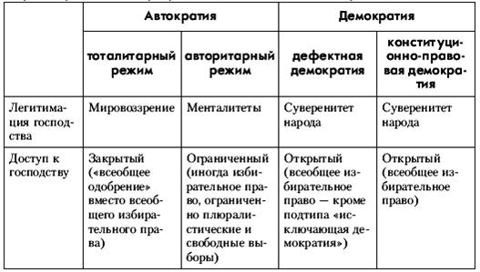 Книга: Политология: