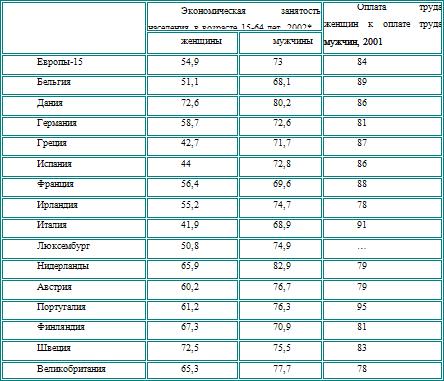 Европейские системы оплаты труда