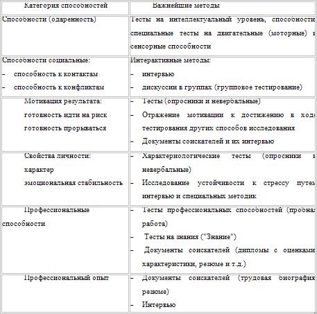 процедуры отбора персонала