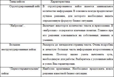 кейсы для ассессмента примеры