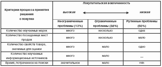 Таблица 1 Процесс принятия