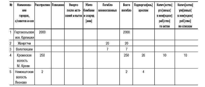 Трагедия Литвы: 1941-1944 годы