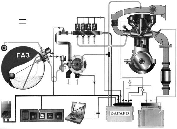 газовые топливные системы