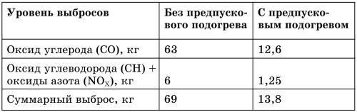Все о предпусковых обогревателях и отопителях