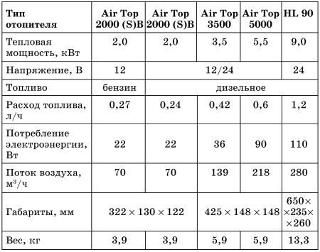 схема подключения вебасто air top 3500