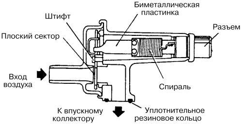 холодная троит а нагреется нормально mazda 626 1987 карбюраторная