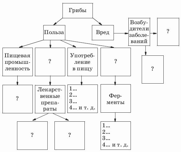 живые организмы схема 5 класс биология