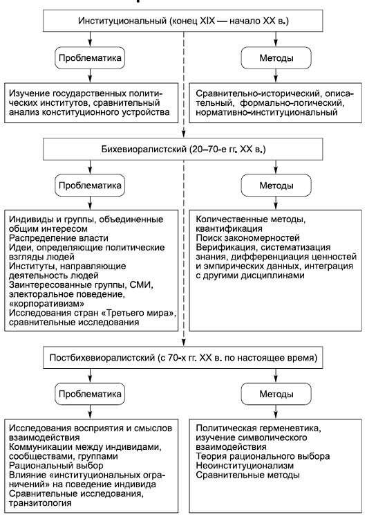 Этапы развития политологии