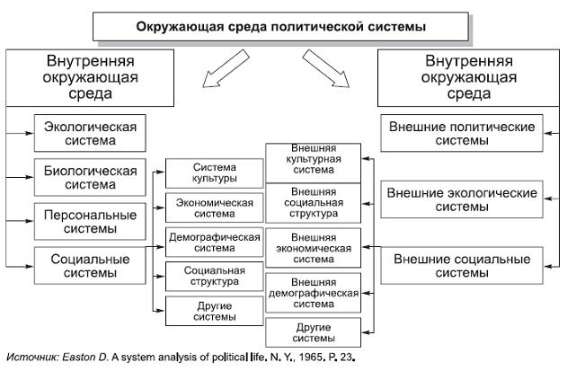 среды политической системы
