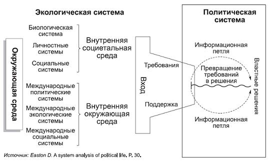 политической системы Д.