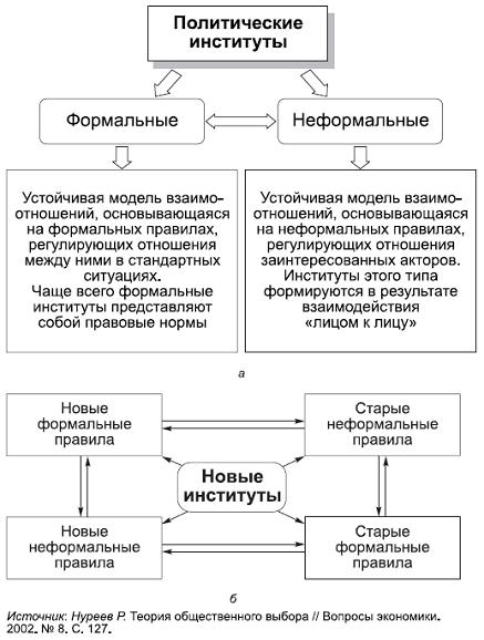 и структура процесса