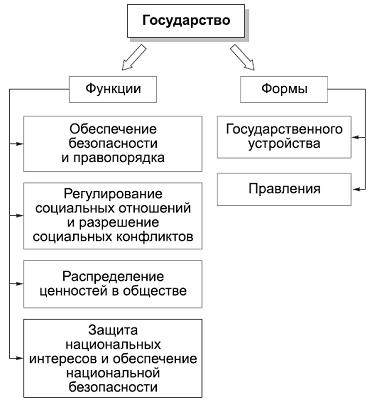 Формы и функции государства