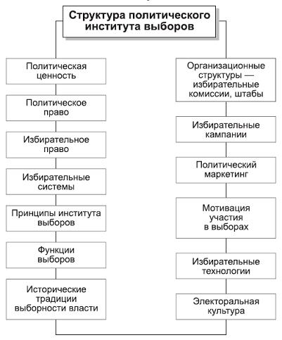 института выборов