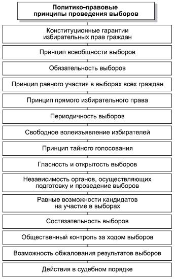 Политико-правовые принципы