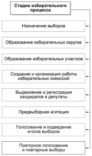 Стадии избирательного процесса