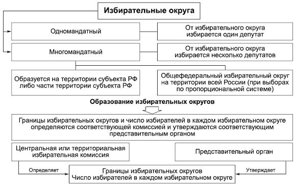 Схема политической системы российской федерации фото 144