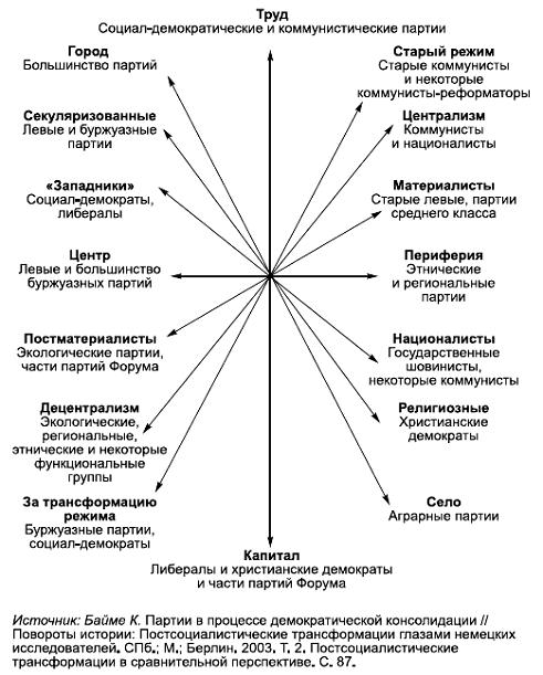 Социальные и политические