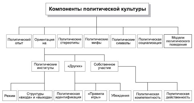 Структура политической