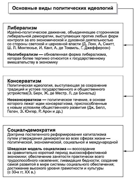 Книга: Политология в схемах и