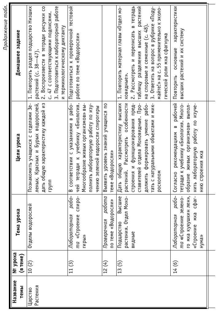 Книга Тематическое и поурочное планирование по биологии класс Тематическое и поурочное планирование по биологии 7 класс
