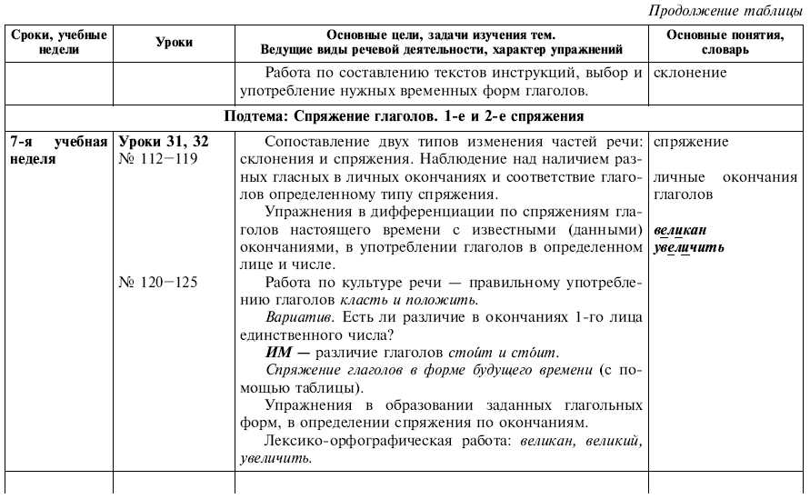 Все правила русского языка про окончание 3 класс по программе школа