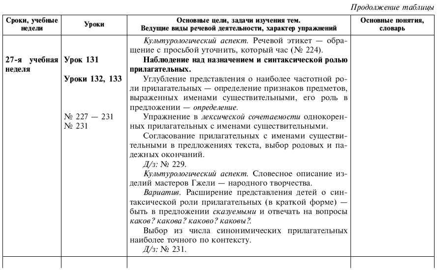 Готовые домашние задания к учебнику русского языка 4 класса желтовская