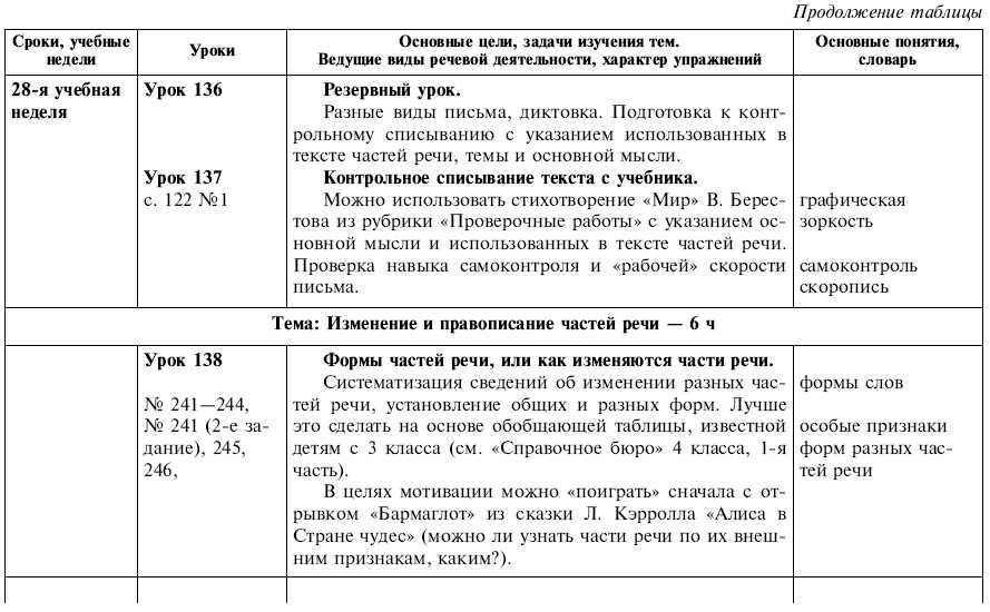 Гдз русский язык 4 класс 1часть упражнение 4 урок 5о спряжение глаголав виноградова