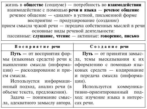 по учебнику «Русский язык»