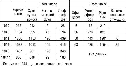Статистика гомосексуалистов