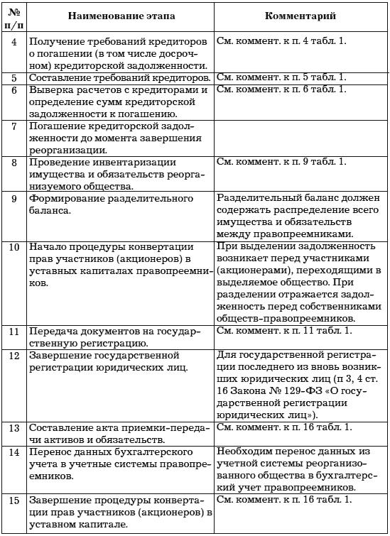 Доп соглашение о расторжении ученического договора