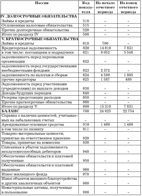 учет и анализ банкротств федорова скачать