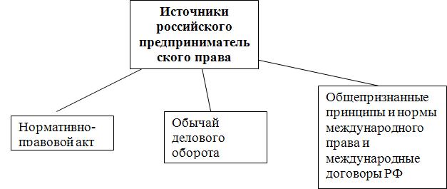 Схема 2. Процедуры банкротства