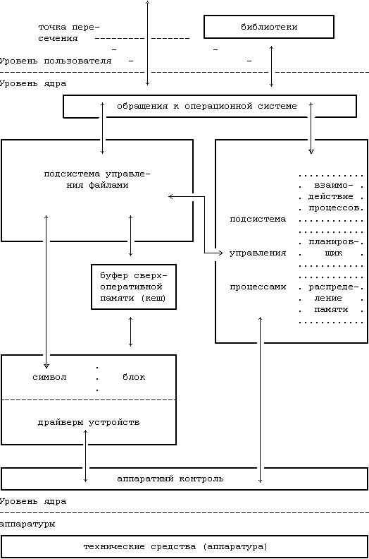 Блок-схема ядра операционной