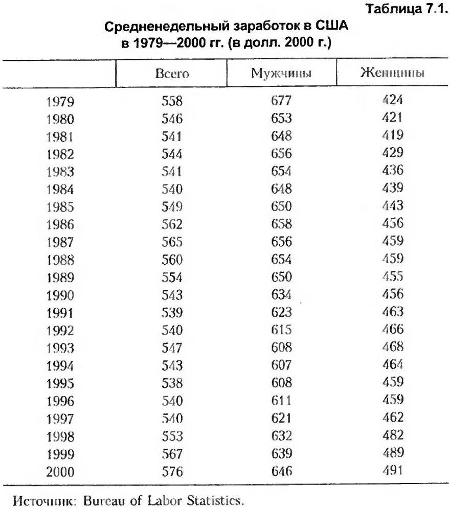 Судный день американских финансов: мягкая депрессия XXI в.