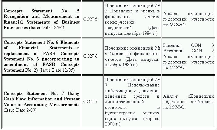 Управленческий учет в США
