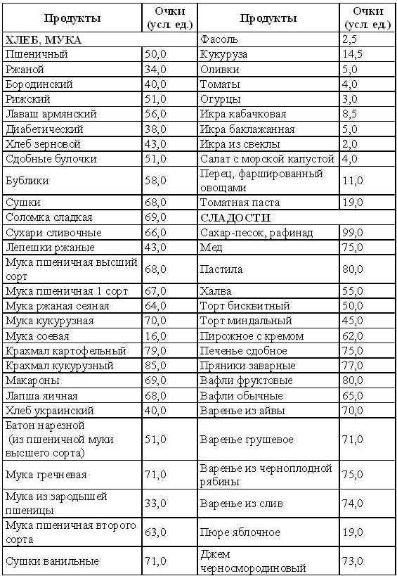 Кремлевская диетасклько углеводов в картошке