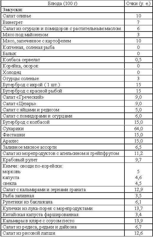 Кремлевская диета с меню на каждый день