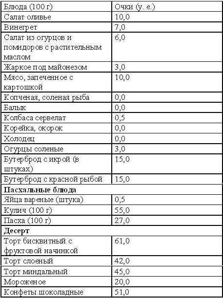 Диета Кима Протасова меню на каждый день и особенности