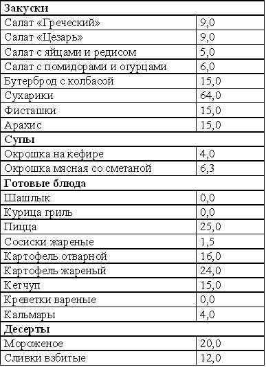 Кремлевская диета таблица баллы отзывы
