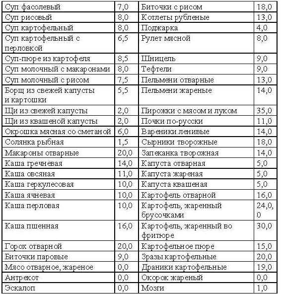 Кремлевская Диета Таблица Респечатать