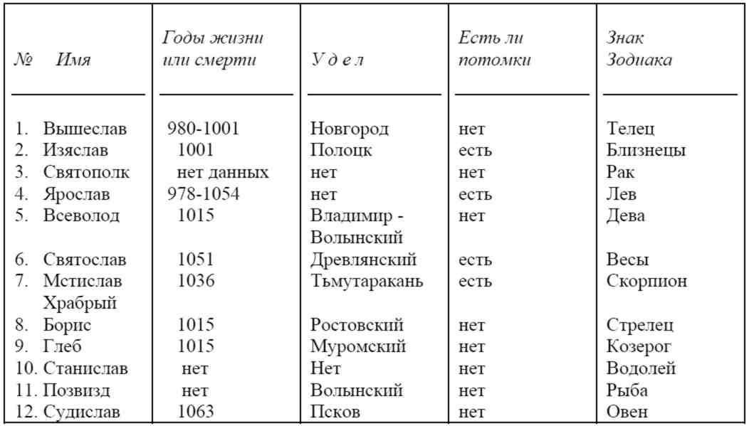 Книга: Другая история Руси. От