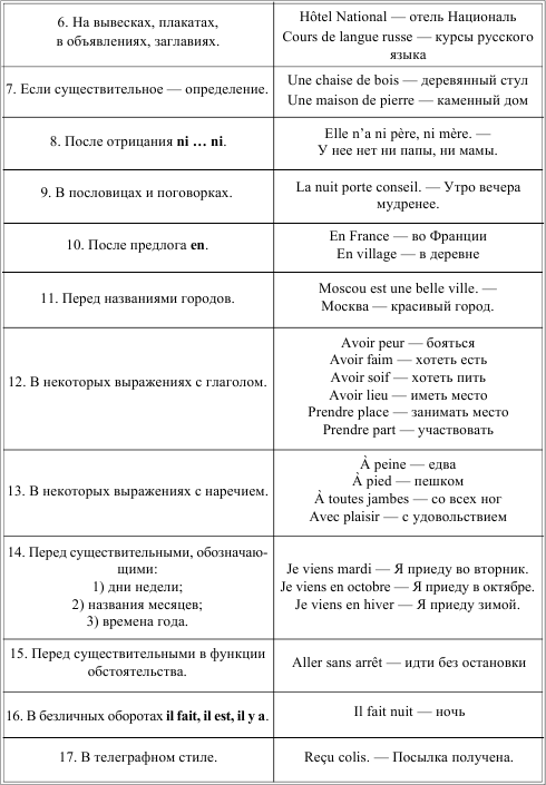 Упажнения по артиклям по французскому языку 5 класс