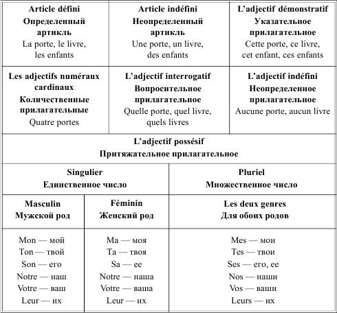 Роды существительных в англ языке таблица