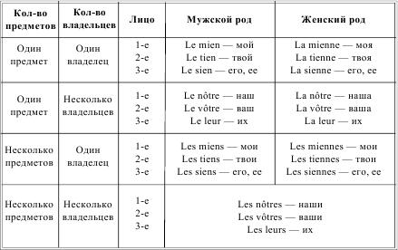 Местоимения во французском языке реферат 3259