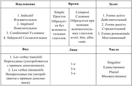 языка в таблицах